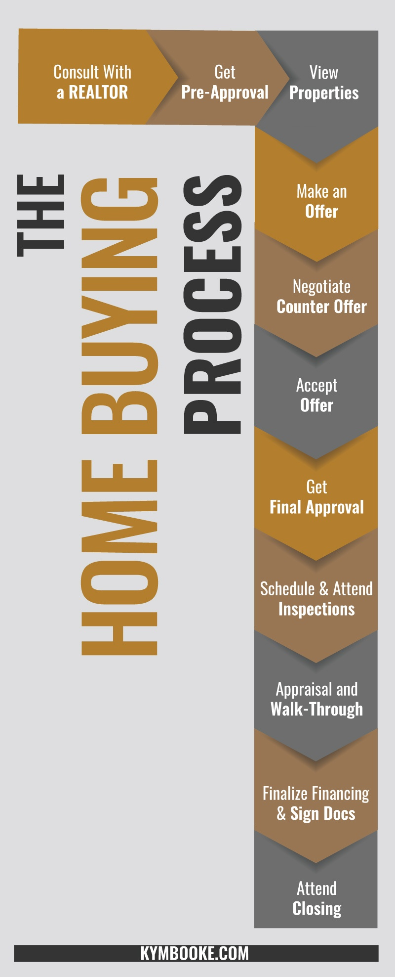 The house buying process step by step with flowchart kym booke